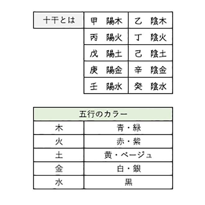 五行説 開運カラー